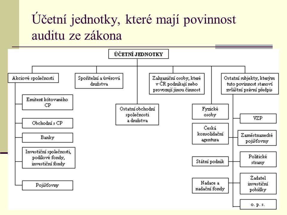 Účetní jednotky, které mají povinnost auditu ze zákona