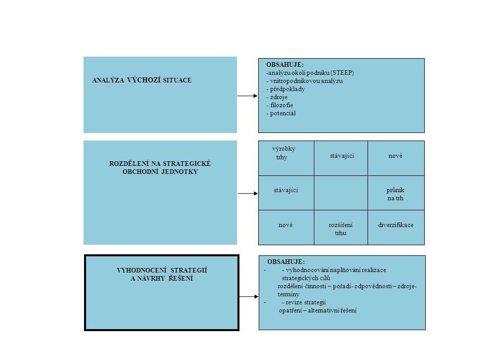 ANALÝZA VÝCHOZÍ SITUACE ROZDĚLENÍ NA STRATEGICKÉ OBCHODNÍ JEDNOTKY VYHODNOCENÍ STRATEGIÍ A NÁVRHY ŘEŠENÍ OBSAHUJE: -analýzu okolí podniku (STEEP) - vn