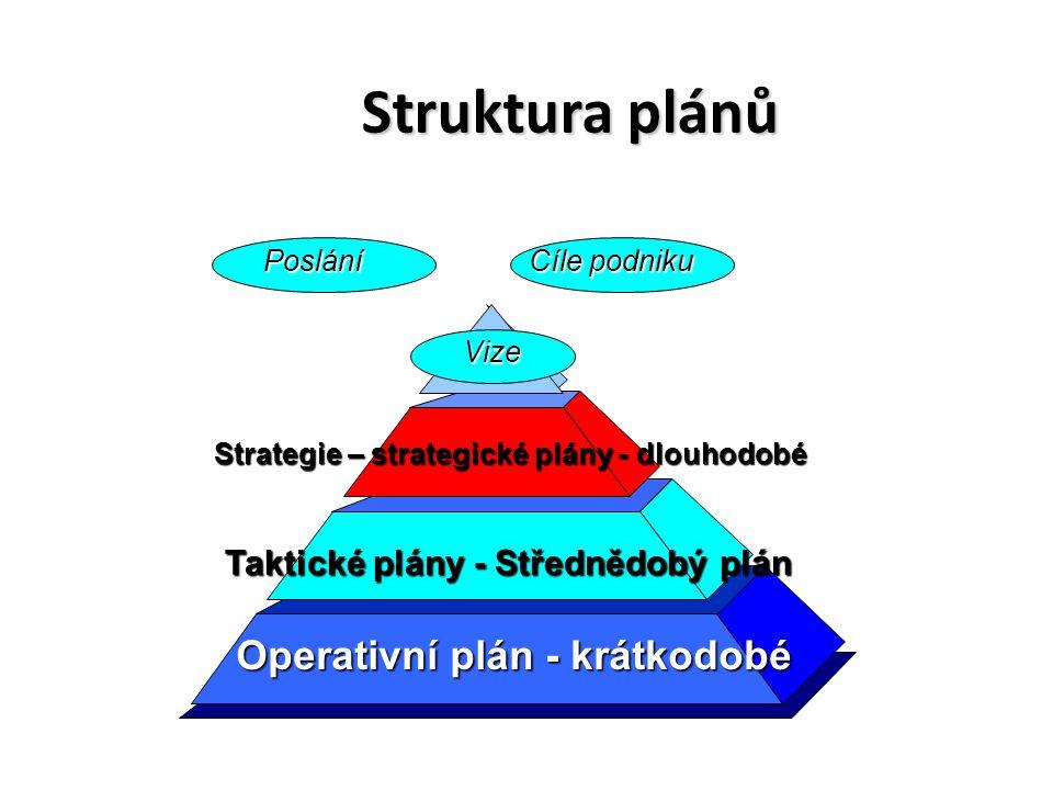 Struktura plánů Taktické plány - Střednědobý plán Strategie – strategické plány - dlouhodobé Operativní plán - krátkodobé Vize Cíle podniku Poslání