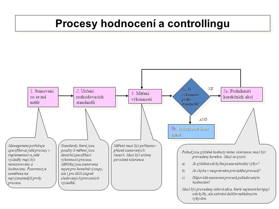 Procesy hodnocení a controllingu Stanovení co se má měřit 1. Stanovení co se má měřit Určení rozhodovacích standardů 2. Určení rozhodovacích standardů