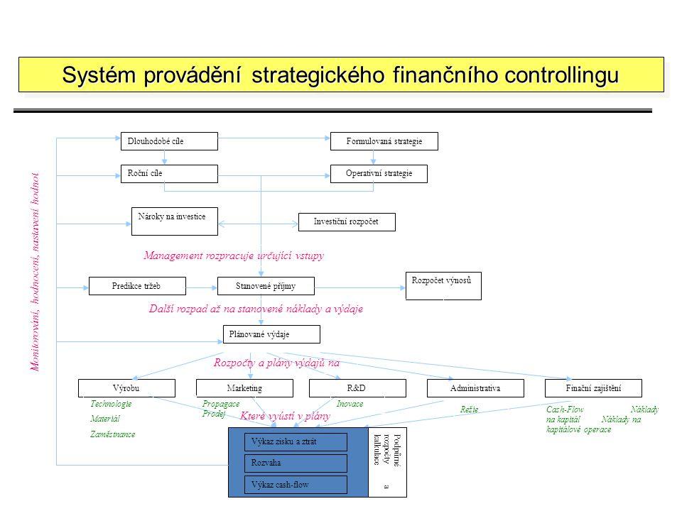 Které vyústí v plány Systém provádění strategického finančního controllingu Dlouhodobé cíleFormulovaná strategie Roční cíleOperativní strategie Nároky