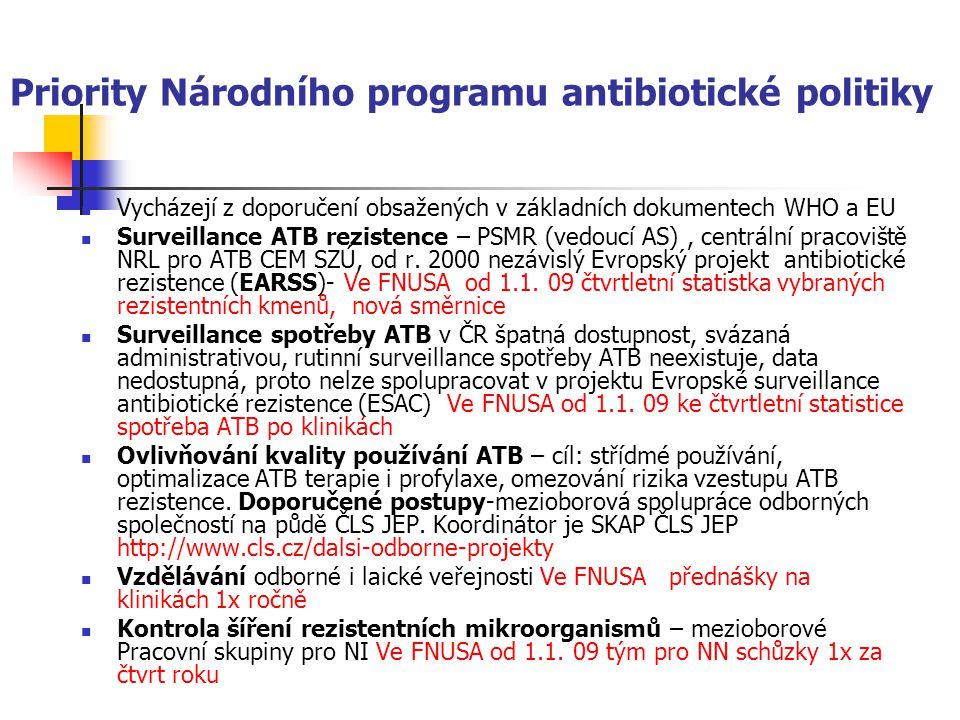 Priority Národního programu antibiotické politiky Vycházejí z doporučení obsažených v základních dokumentech WHO a EU Surveillance ATB rezistence – PSMR (vedoucí AS), centrální pracoviště NRL pro ATB CEM SZÚ, od r.