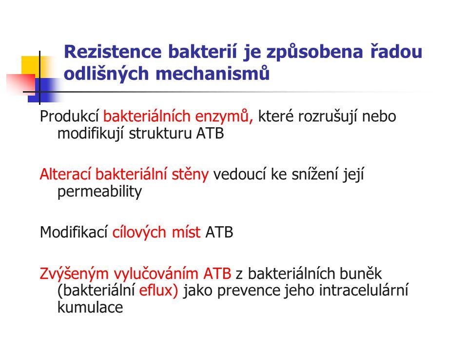 Rezistence bakterií je způsobena řadou odlišných mechanismů Produkcí bakteriálních enzymů, které rozrušují nebo modifikují strukturu ATB Alterací bakteriální stěny vedoucí ke snížení její permeability Modifikací cílových míst ATB Zvýšeným vylučováním ATB z bakteriálních buněk (bakteriální eflux) jako prevence jeho intracelulární kumulace