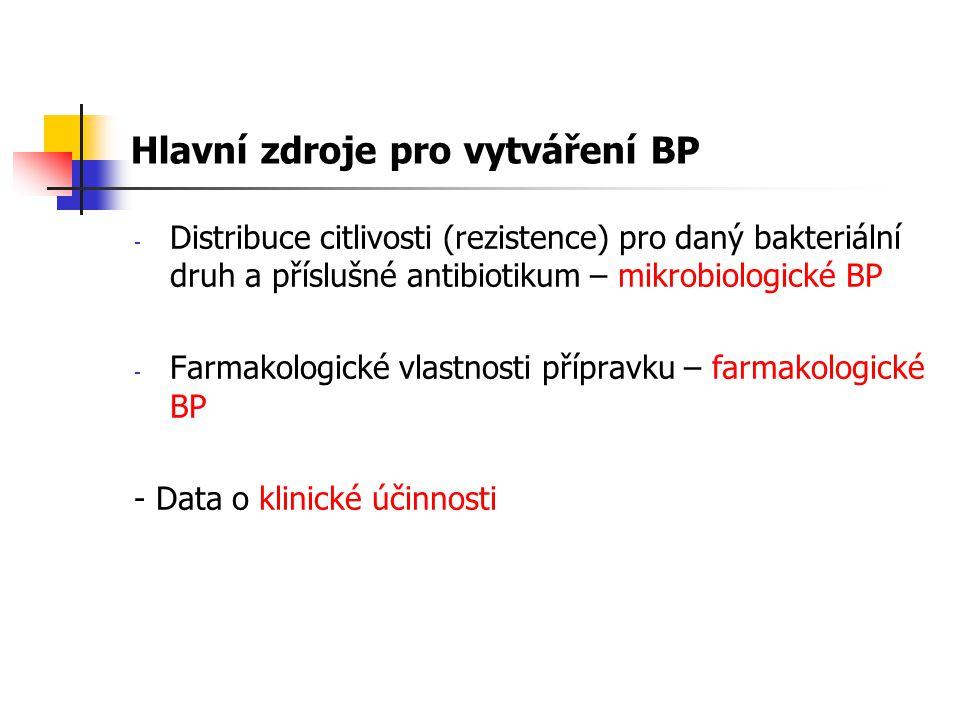 Hlavní zdroje pro vytváření BP - Distribuce citlivosti (rezistence) pro daný bakteriální druh a příslušné antibiotikum – mikrobiologické BP - Farmakologické vlastnosti přípravku – farmakologické BP - Data o klinické účinnosti