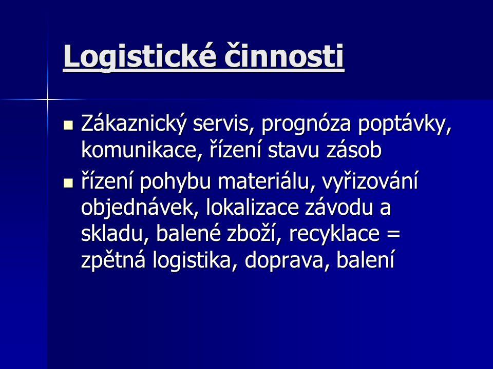 Logistické činnosti Zákaznický servis, prognóza poptávky, komunikace, řízení stavu zásob Zákaznický servis, prognóza poptávky, komunikace, řízení stav