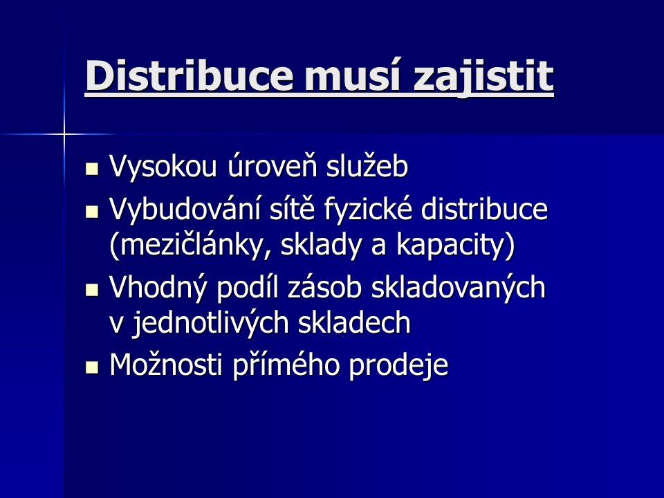 Distribuce musí zajistit Vysokou úroveň služeb Vysokou úroveň služeb Vybudování sítě fyzické distribuce (mezičlánky, sklady a kapacity) Vybudování sít