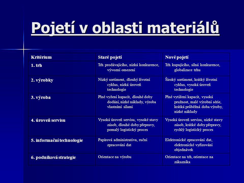 Pojetí v oblasti materiálů KritériumStaré pojetíNové pojetí 1. trh Trh prodávajícího, nízká konkurence, vývozní omezení Trh kupujícího, silná konkuren