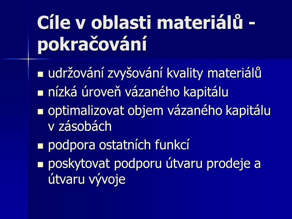 Cíle v oblasti materiálů - pokračování udržování zvyšování kvality materiálů udržování zvyšování kvality materiálů nízká úroveň vázaného kapitálu nízk