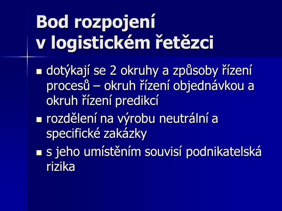 Bod rozpojení v logistickém řetězci dotýkají se 2 okruhy a způsoby řízení procesů – okruh řízení objednávkou a okruh řízení predikcí dotýkají se 2 okr