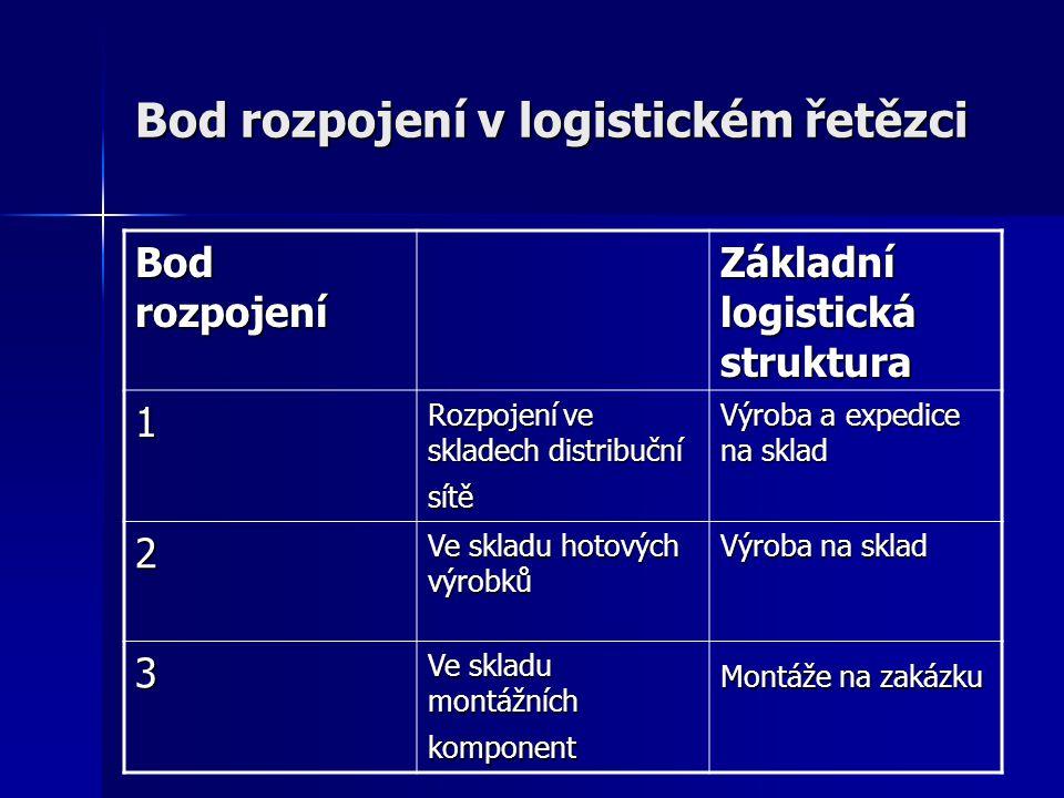 Bod rozpojení v logistickém řetězci Bod rozpojení Základní logistická struktura 1 Rozpojení ve skladech distribuční sítě Výroba a expedice na sklad 2