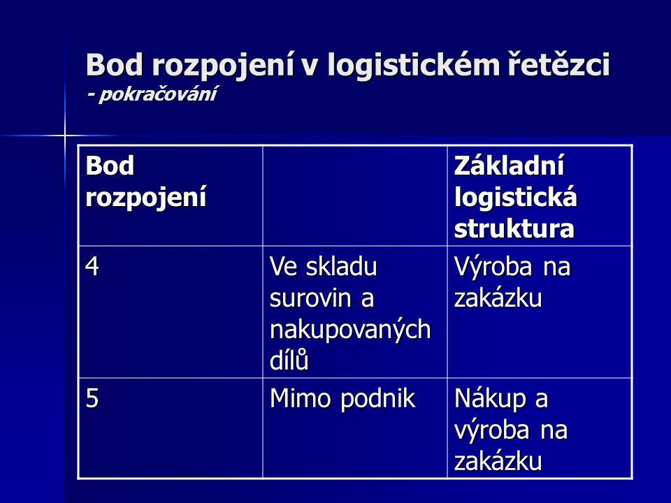 Bod rozpojení v logistickém řetězci - pokračování Bod rozpojení Základní logistická struktura 4 Ve skladu surovin a nakupovaných dílů Výroba na zakázk
