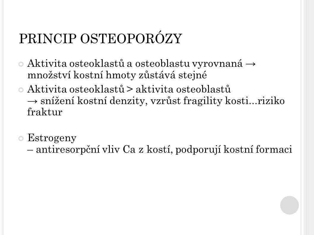 PRINCIP OSTEOPORÓZY Aktivita osteoklastů a osteoblastu vyrovnaná → množství kostní hmoty zůstává stejné Aktivita osteoklastů > aktivita osteoblastů →