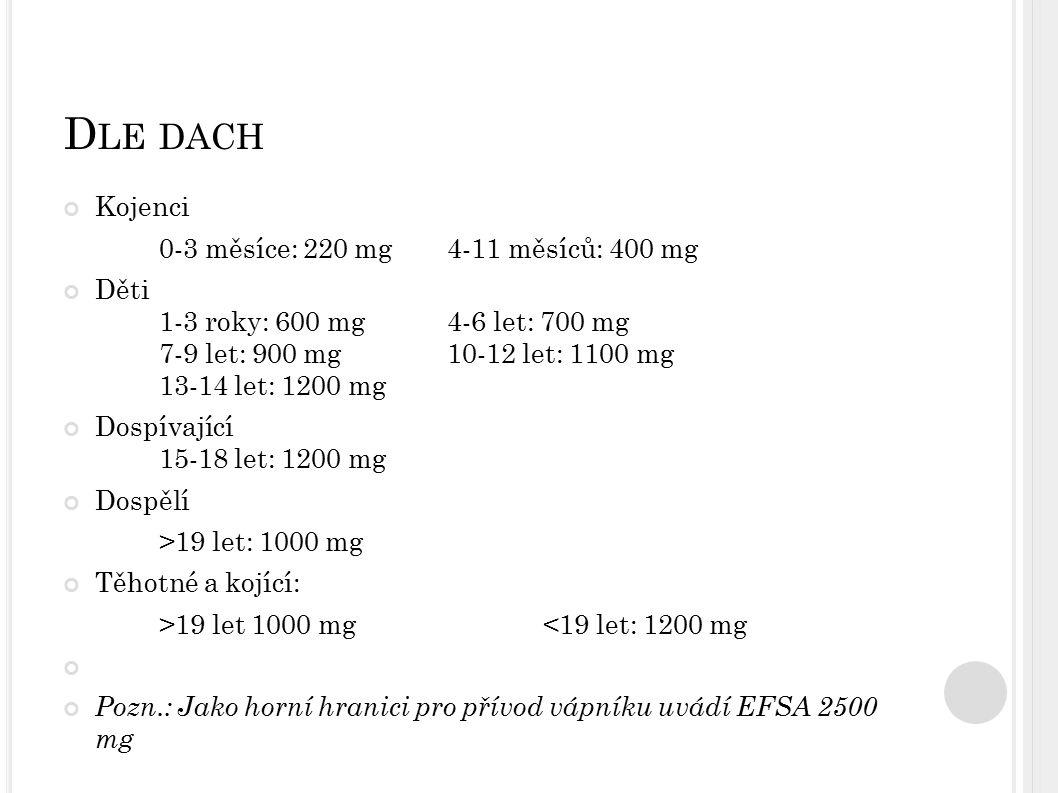 D LE DACH Kojenci 0-3 měsíce: 220 mg4-11 měsíců: 400 mg Děti 1-3 roky: 600 mg4-6 let: 700 mg 7-9 let: 900 mg10-12 let: 1100 mg 13-14 let: 1200 mg Dosp