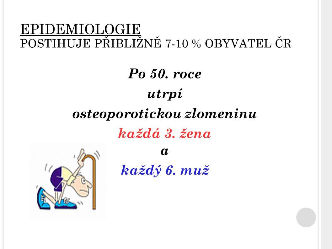 EPIDEMIOLOGIE POSTIHUJE PŘIBLIŽNĚ 7-10 % OBYVATEL ČR Po 50. roce utrpí osteoporotickou zlomeninu každá 3. žena a každý 6. muž