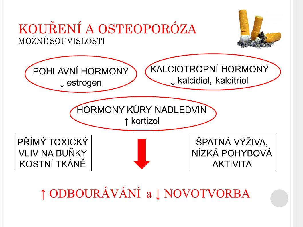 POHLAVNÍ HORMONY ↓ estrogen HORMONY KŮRY NADLEDVIN ↑ kortizol KALCIOTROPNÍ HORMONY ↓ kalcidiol, kalcitriol KOUŘENÍ A OSTEOPORÓZA MOŽNÉ SOUVISLOSTI ↑ O