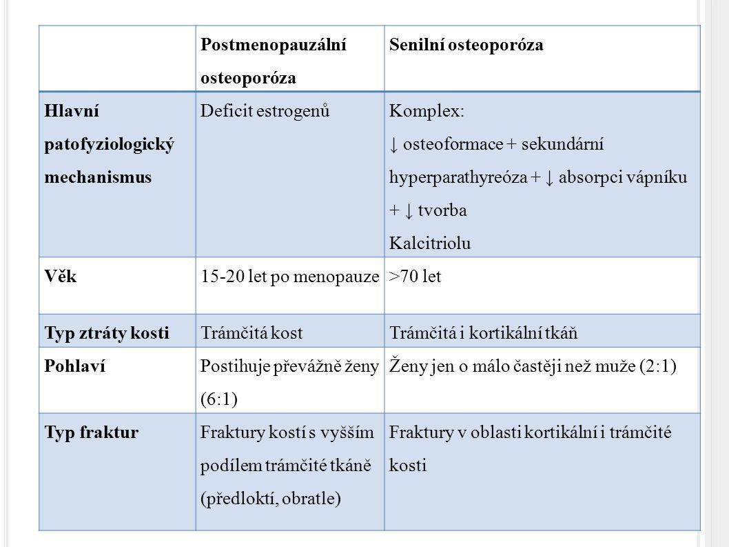 Postmenopauzální osteoporóza Senilní osteoporóza Hlavní patofyziologický mechanismus Deficit estrogenů Komplex: ↓ osteoformace + sekundární hyperparat