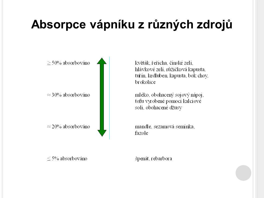Absorpce vápníku z různých zdrojů