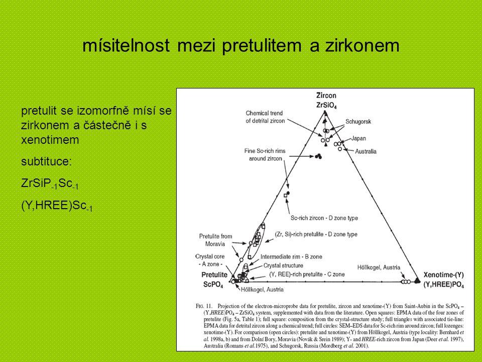 mísitelnost mezi pretulitem a zirkonem pretulit se izomorfně mísí se zirkonem a částečně i s xenotimem subtituce: ZrSiP -1 Sc -1 (Y,HREE)Sc -1
