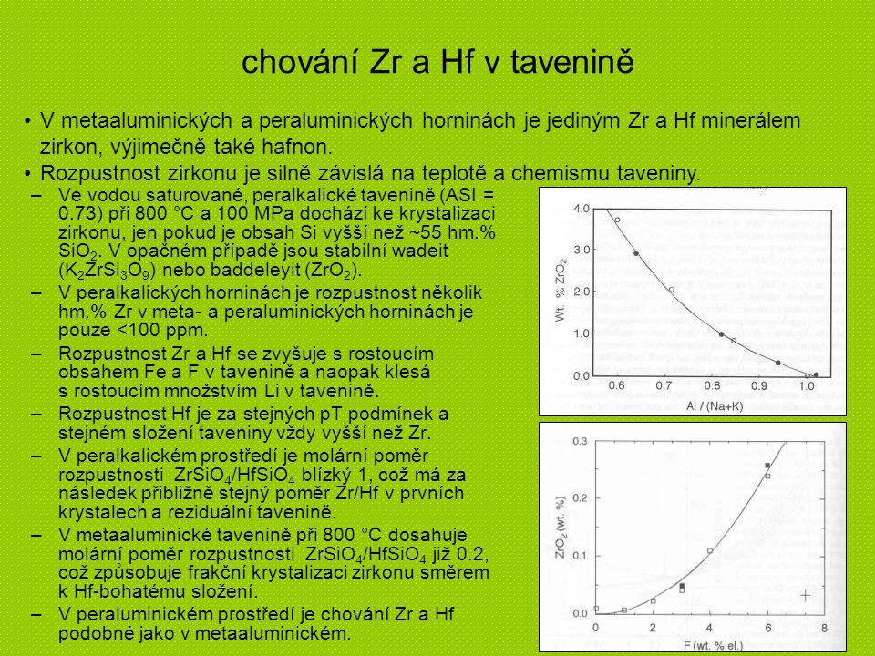 frakcionace Hf-Zr v závislosti na ASI největší obsahy Hf v zirkonech jsou v peraluminických S-typových granitech a jejich pegmatitech (LCT - family) pegmatit Dobrá Voda – zirkon s 20 hm.% HfO 2 v nejfrakcionovanějších pegmatitech převažuje Hf nad Zr → hafnon rozpustnost