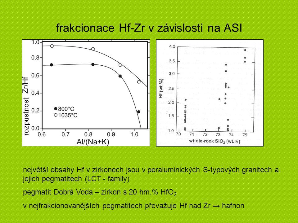 frakcionace Hf-Zr v závislosti na ASI největší obsahy Hf v zirkonech jsou v peraluminických S-typových granitech a jejich pegmatitech (LCT - family) p