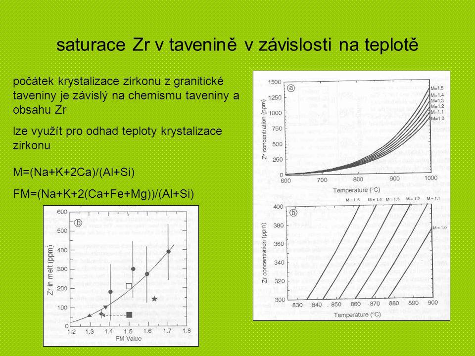 saturace Zr v tavenině v závislosti na teplotě M=(Na+K+2Ca)/(Al+Si) FM=(Na+K+2(Ca+Fe+Mg))/(Al+Si) počátek krystalizace zirkonu z granitické taveniny j
