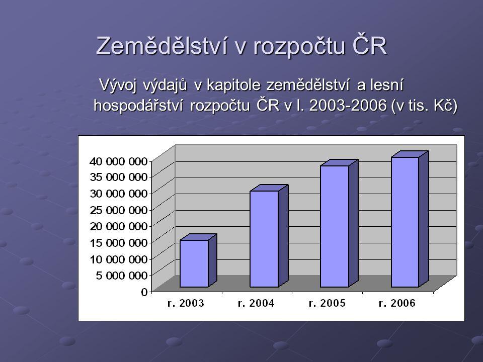 Zemědělství v rozpočtu ČR Vývoj výdajů v kapitole zemědělství a lesní hospodářství rozpočtu ČR v l.