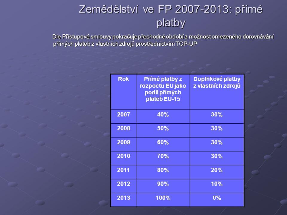 Zemědělství ve FP 2007-2013: přímé platby Dle Přístupové smlouvy pokračuje přechodné období a možnost omezeného dorovnávání přímých plateb z vlastních zdrojů prostřednictvím TOP-UP Dle Přístupové smlouvy pokračuje přechodné období a možnost omezeného dorovnávání přímých plateb z vlastních zdrojů prostřednictvím TOP-UP RokPřímé platby z rozpočtu EU jako podíl přímých plateb EU-15 Doplňkové platby z vlastních zdrojů 200740%30% 200850%30% 200960%30% 201070%30% 201180%20% 201290%10% 2013100%0%