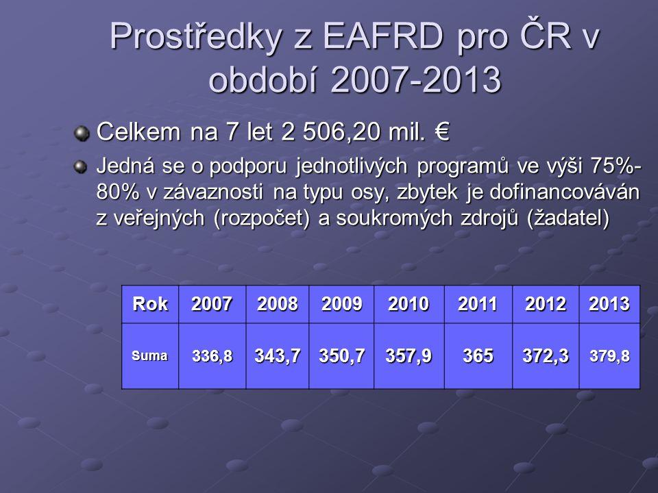Prostředky z EAFRD pro ČR v období 2007-2013 Celkem na 7 let 2 506,20 mil.