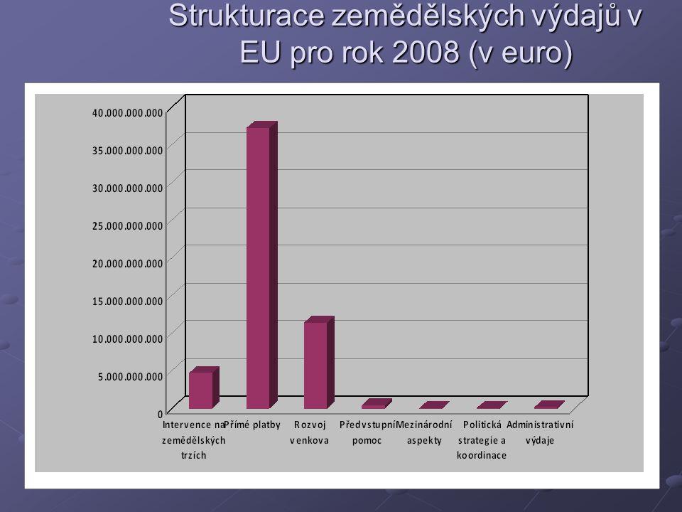 Strukturace zemědělských výdajů v EU pro rok 2008 (v euro)