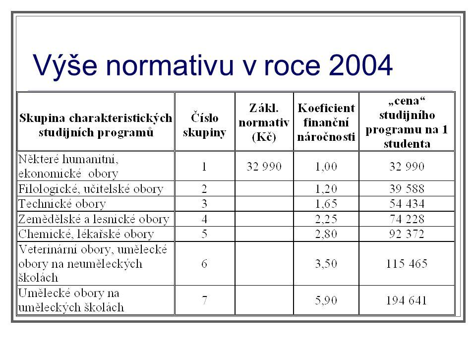 Výše normativu v roce 2004