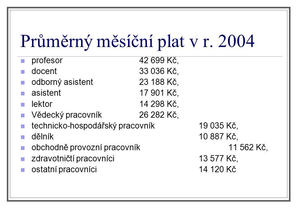 Průměrný měsíční plat v r. 2004 profesor42 699 Kč, docent33 036 Kč, odborný asistent23 188 Kč, asistent17 901 Kč, lektor14 298 Kč, Vědecký pracovník26