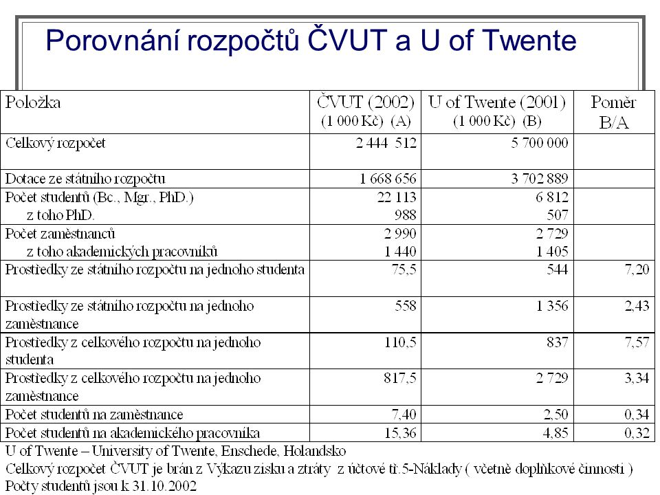 Porovnání rozpočtů ČVUT a U of Twente