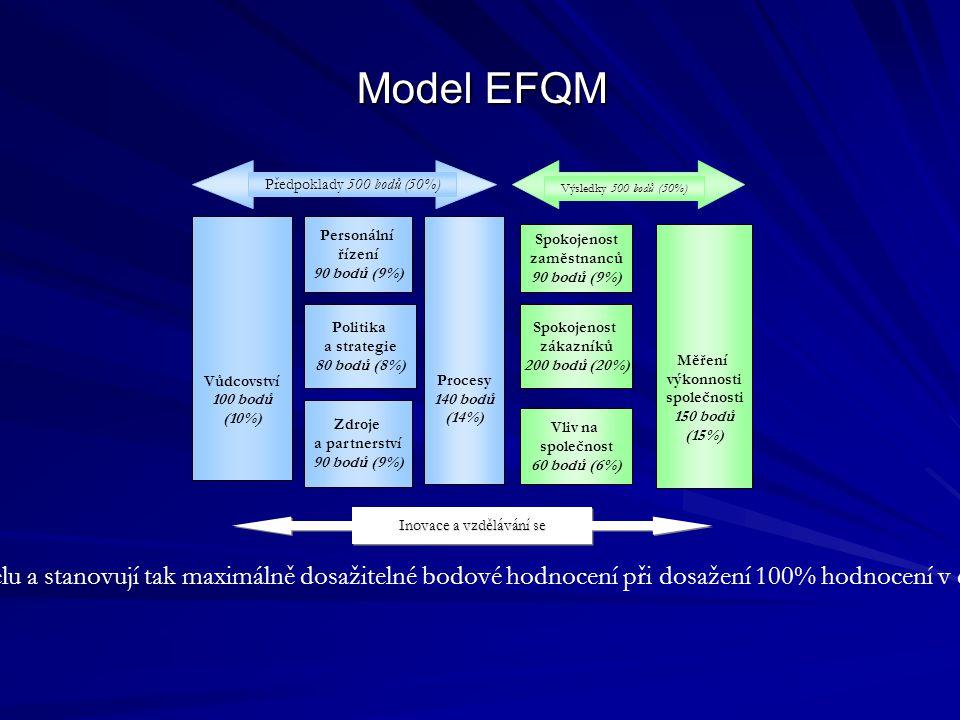 Model EFQM Vůdcovství 100 bodů (10%) Personální řízení 90 bodů (9%) Politika a strategie 80 bodů (8%) Zdroje a partnerství 90 bodů (9%) Procesy 140 bodů (14%) Spokojenost zaměstnanců 90 bodů (9%) Spokojenost zákazníků 200 bodů (20%) Vliv na společnost 60 bodů (6%) Měření výkonnosti společnosti 150 bodů (15%) Předpoklady 500 bodů (50%) Výsledky 500 bodů (50%) Inovace a vzdělávání se Uvedená čísla udávají váhu každého kritéria v celkovém modelu a stanovují tak maximálně dosažitelné bodové hodnocení při dosažení 100% hodnocení v daném kritériu