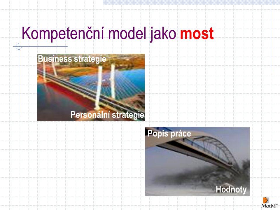 Kompetenční model jako most Popis práce Hodnoty Business strategie Personální strategie