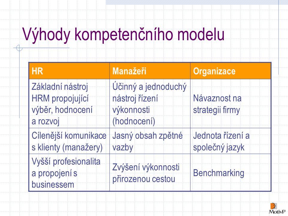 Výhody kompetenčního modelu HRManažeřiOrganizace Základní nástroj HRM propojující výběr, hodnocení a rozvoj Účinný a jednoduchý nástroj řízení výkonnosti (hodnocení) Návaznost na strategii firmy Cílenější komunikace s klienty (manažery) Jasný obsah zpětné vazby Jednota řízení a společný jazyk Vyšší profesionalita a propojení s businessem Zvýšení výkonnosti přirozenou cestou Benchmarking