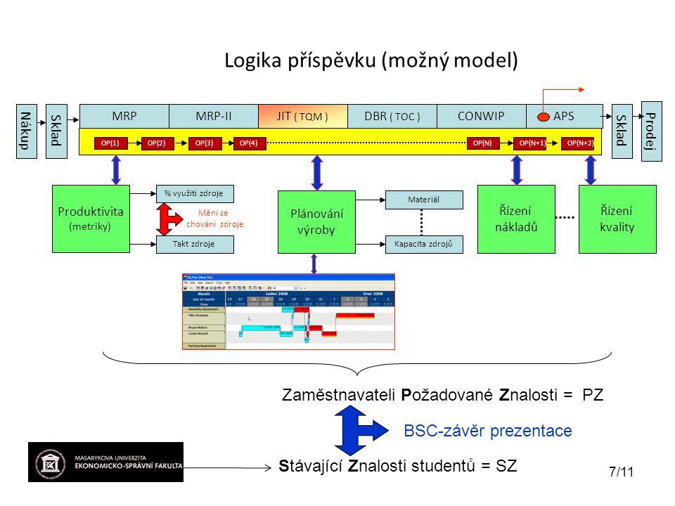 Logika příspěvku (možný model) MRPMRP-IIJIT ( TQM ) DBR ( TOC ) CONWIPAPS OP(1) Produktivita (metriky) % využití zdroje Takt zdroje Plánování výroby Řízení nákladů Materiál Kapacita zdrojů NákupSklad Prodej Zaměstnavateli Požadované Znalosti = PZ Stávající Znalosti studentů = SZ BSC-závěr prezentace OP(2)OP(3)OP(4) OP(N) OP(N+1)OP(N+2) Mění se chování zdroje 7/11 Řízení kvality