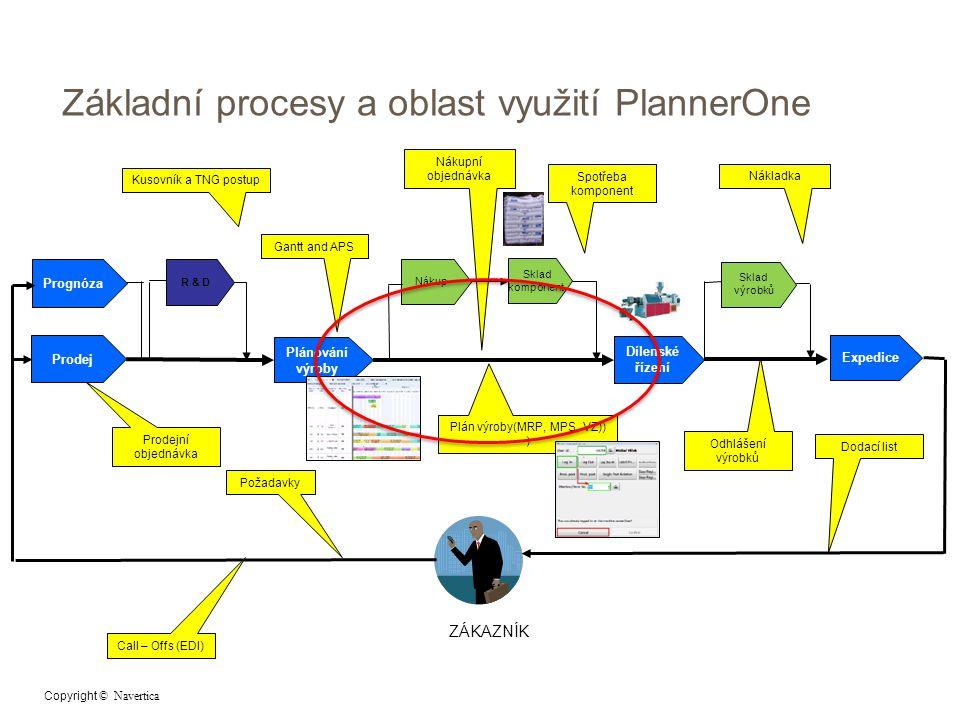 Prodej R & D Plánování výroby Nákup Sklad komponent Dílenské řízení Expedice Sklad výrobků ZÁKAZNÍK Prodejní objednávka Kusovník a TNG postup Plán výroby(MRP, MPS, VZ)) ) Nákupní objednávka Spotřeba komponent Odhlášení výrobků Nákladka Požadavky Dodací list Základní procesy a oblast využití PlannerOne Call – Offs (EDI) Gantt and APS Prognóza Copyright © Navertica