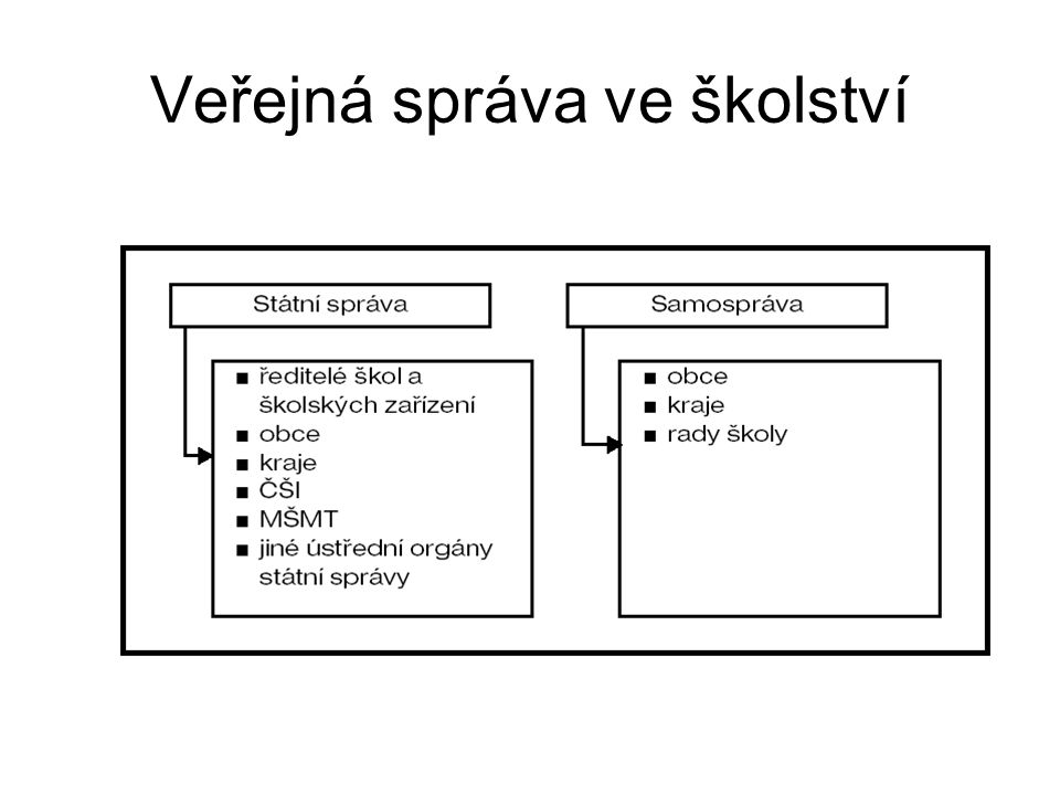 Organizace školní vzdělávací soustavy Alespoň rámcově projít publikaci http://eacea.ec.europa.eu/education/eurydi ce/documents/eurybase/eurybase_full_rep orts/CZ_CS.pdfhttp://eacea.ec.europa.eu/education/eurydi ce/documents/eurybase/eurybase_full_rep orts/CZ_CS.pdf Cíl: základní orientace v organizaci vzdělávací soustavy ČR