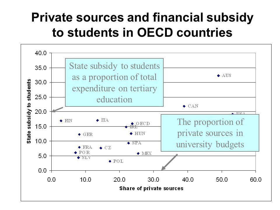 Private sources and financial subsidy to students in OECD countries The proportion of private sources in university budgets State subsidy to students