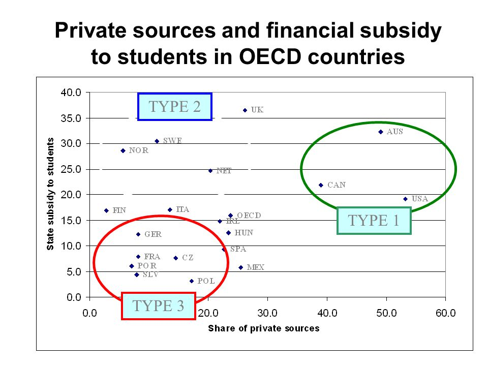 Private sources and financial subsidy to students in OECD countries TYPE 2 TYPE 1 TYPE 3