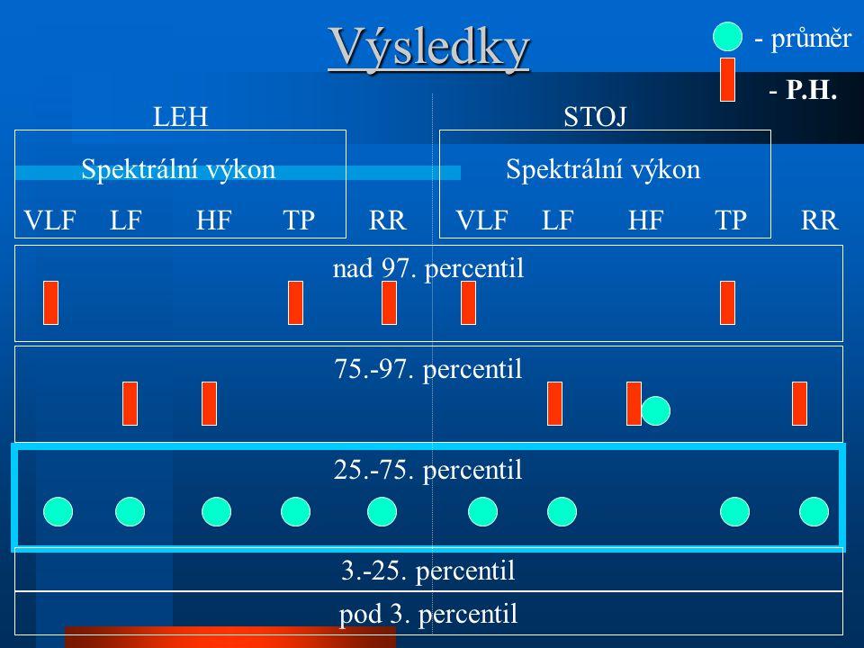 Výsledky LEH STOJ Spektrální výkon Spektrální výkon VLFLFHFTPRRVLFLFHFTPRR nad 97. percentil 75.-97. percentil 25.-75. percentil 3.-25. percentil - pr