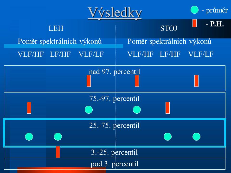 Výsledky LEH STOJ Poměr spektrálních výkonů Poměr spektrálních výkonů VLF/HF LF/HF VLF/LF VLF/HF LF/HF VLF/LF 75.-97. percentil 25.-75. percentil 3.-2