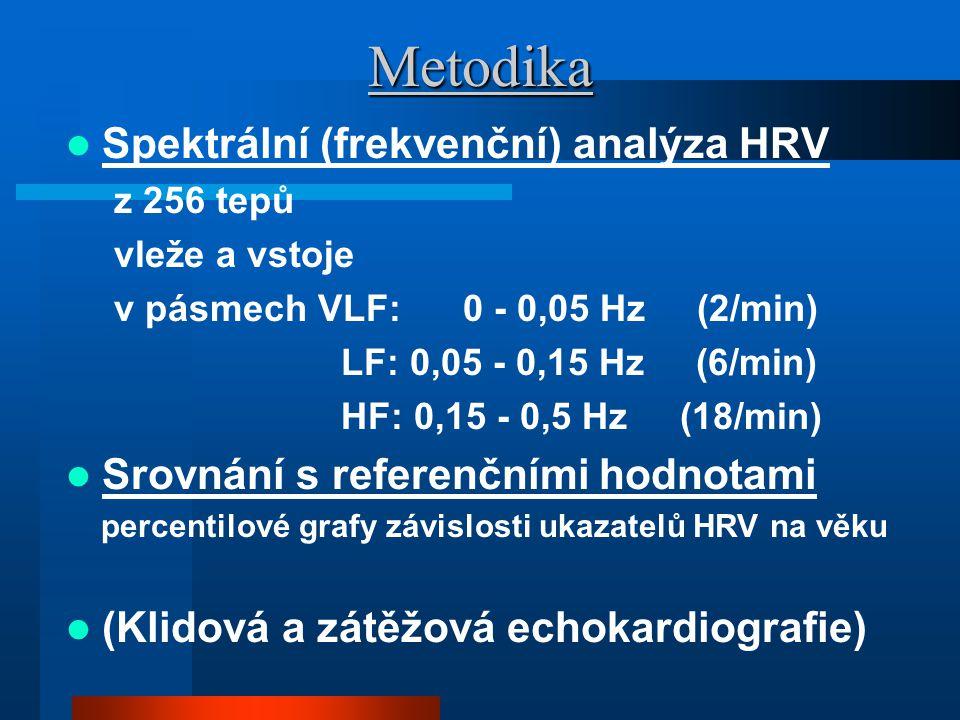 Metodika Spektrální (frekvenční) analýza HRV z 256 tepů vleže a vstoje v pásmech VLF: 0 - 0,05 Hz (2/min) LF: 0,05 - 0,15 Hz (6/min) HF: 0,15 - 0,5 Hz