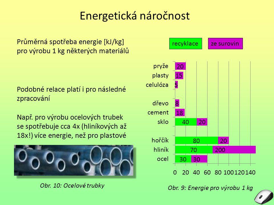 Energetická náročnost Průměrná spotřeba energie [kJ/kg] pro výrobu 1 kg některých materiálů Obr. 9: Energie pro výrobu 1 kg Podobné relace platí i pro