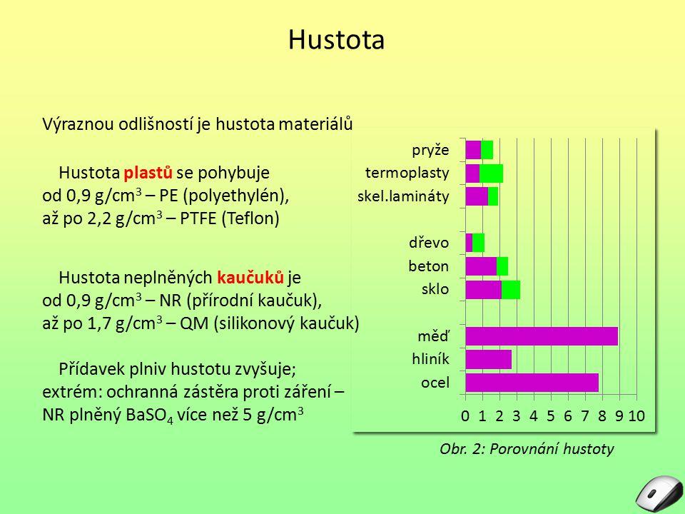 Hustota Výraznou odlišností je hustota materiálů Obr. 2: Porovnání hustoty Hustota plastů se pohybuje od 0,9 g/cm 3 – PE (polyethylén), až po 2,2 g/cm