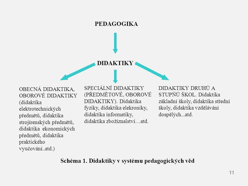 11 PEDAGOGIKA DIDAKTIKY OBECNÁ DIDAKTIKA, OBOROVÉ DIDAKTIKY (didaktika elektrotechnických předmětů, didaktika strojírenských předmětů, didaktika ekono