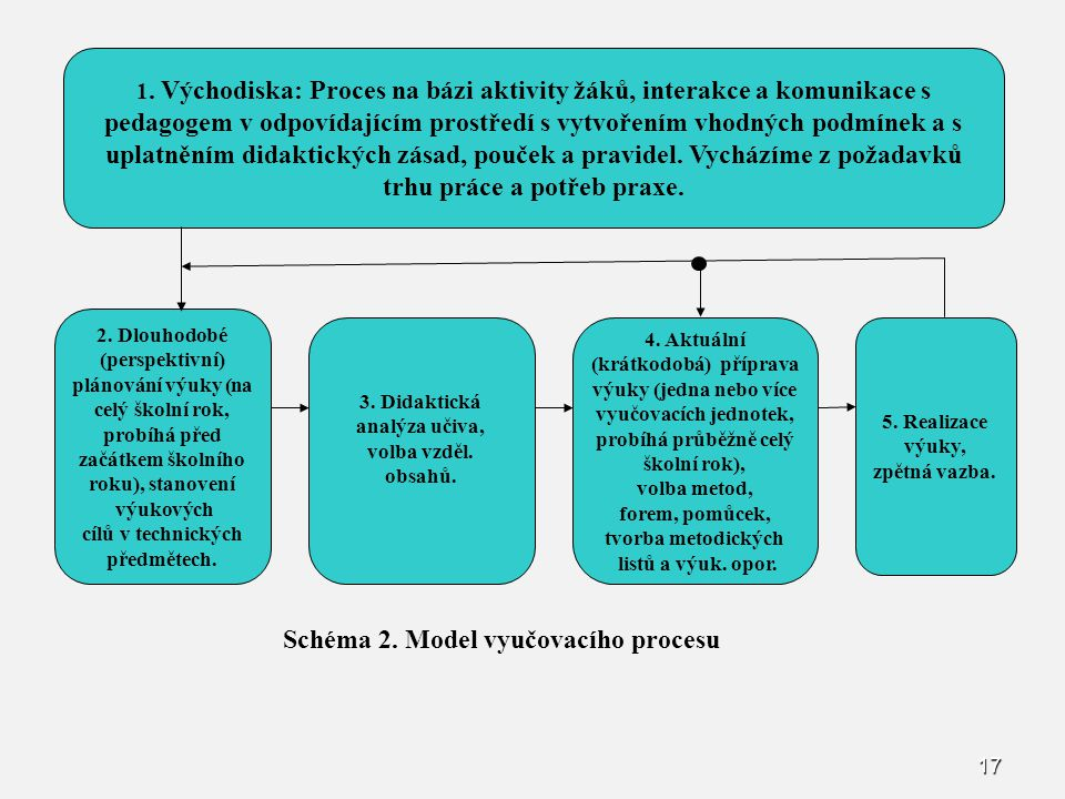 17 Schéma 2. Model vyučovacího procesu 2. Dlouhodobé (perspektivní) plánování výuky (na celý školní rok, probíhá před začátkem školního roku), stanove