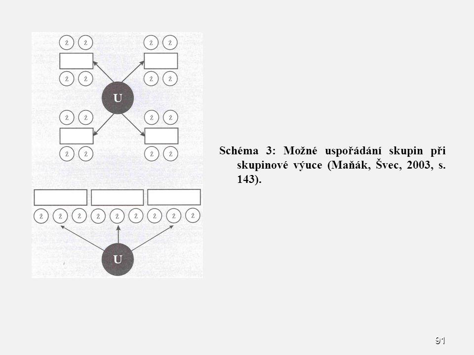 91 Schéma 3: Možné uspořádání skupin při skupinové výuce (Maňák, Švec, 2003, s. 143).