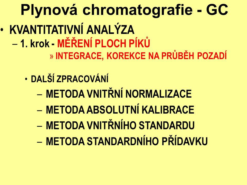 Plynová chromatografie - GC KVANTITATIVNÍ ANALÝZA – 1. krok - MĚŘENÍ PLOCH PÍKŮ » INTEGRACE, KOREKCE NA PRŮBĚH POZADÍ DALŠÍ ZPRACOVÁNÍ – METODA VNITŘN