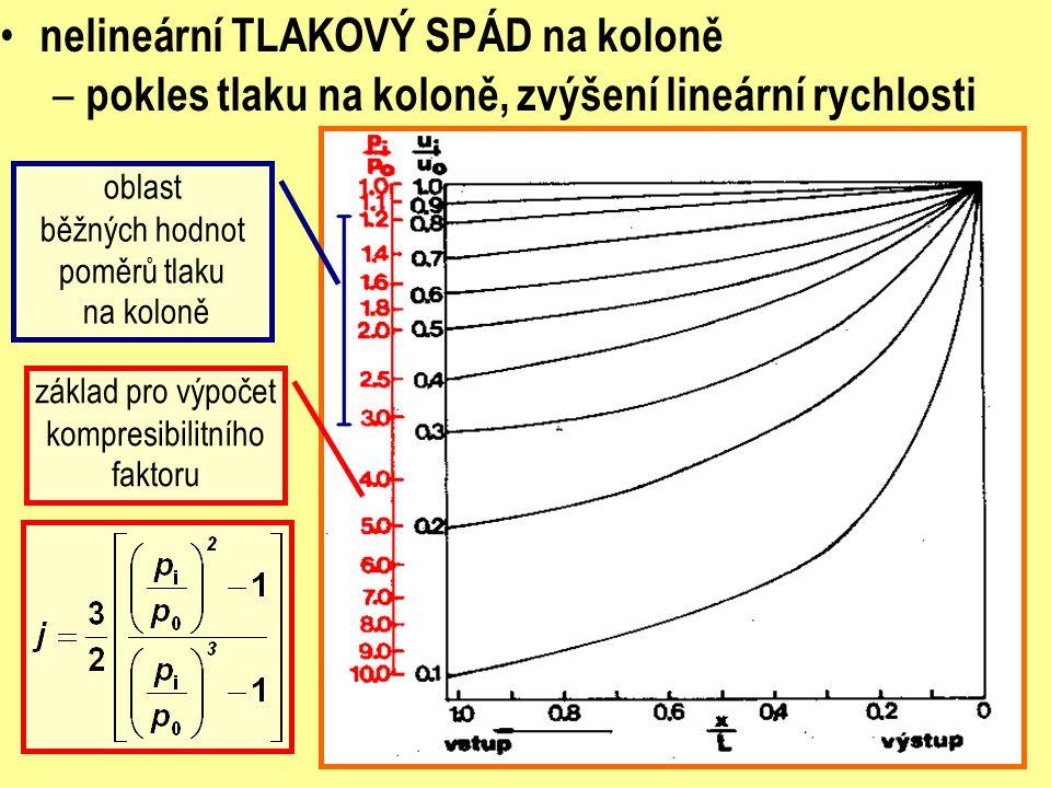 nelineární TLAKOVÝ SPÁD na koloně – pokles tlaku na koloně, zvýšení lineární rychlosti oblast běžných hodnot poměrů tlaku na koloně základ pro výpočet kompresibilitního faktoru